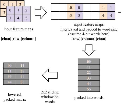 Figure 2 for Streamlined Deployment for Quantized Neural Networks