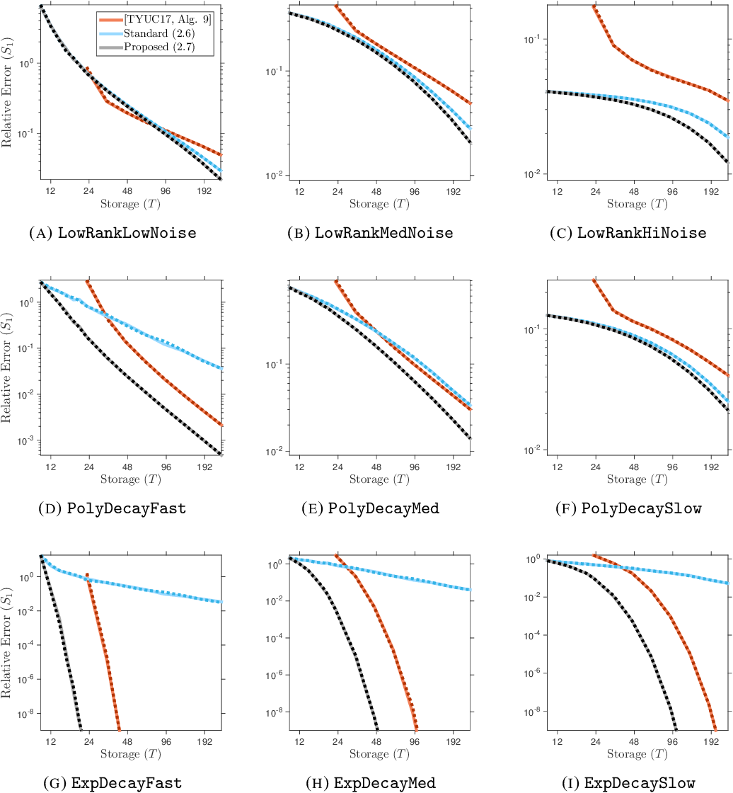 Figure 2 for Fixed-Rank Approximation of a Positive-Semidefinite Matrix from Streaming Data