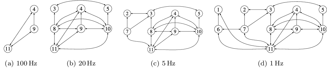 Figure 4 for Monitoring and Diagnosability of Perception Systems