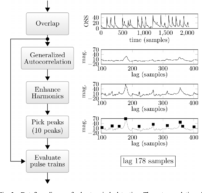 Streamlined Tempo Estimation Based on Autocorrelation and Cross