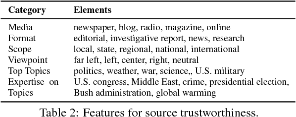 Figure 3 for People on Media: Jointly Identifying Credible News and Trustworthy Citizen Journalists in Online Communities