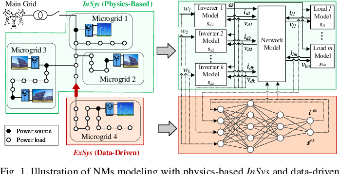 Figure 1 for Neuro-Reachability of Networked Microgrids