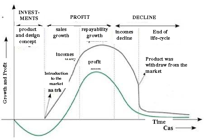Impacts Of Shortening Product Life Cycle In The Automotive