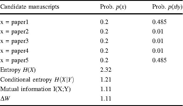 Table 3 CASE 2: dependent side information, HðXÞ 6¼ HðXjYÞ