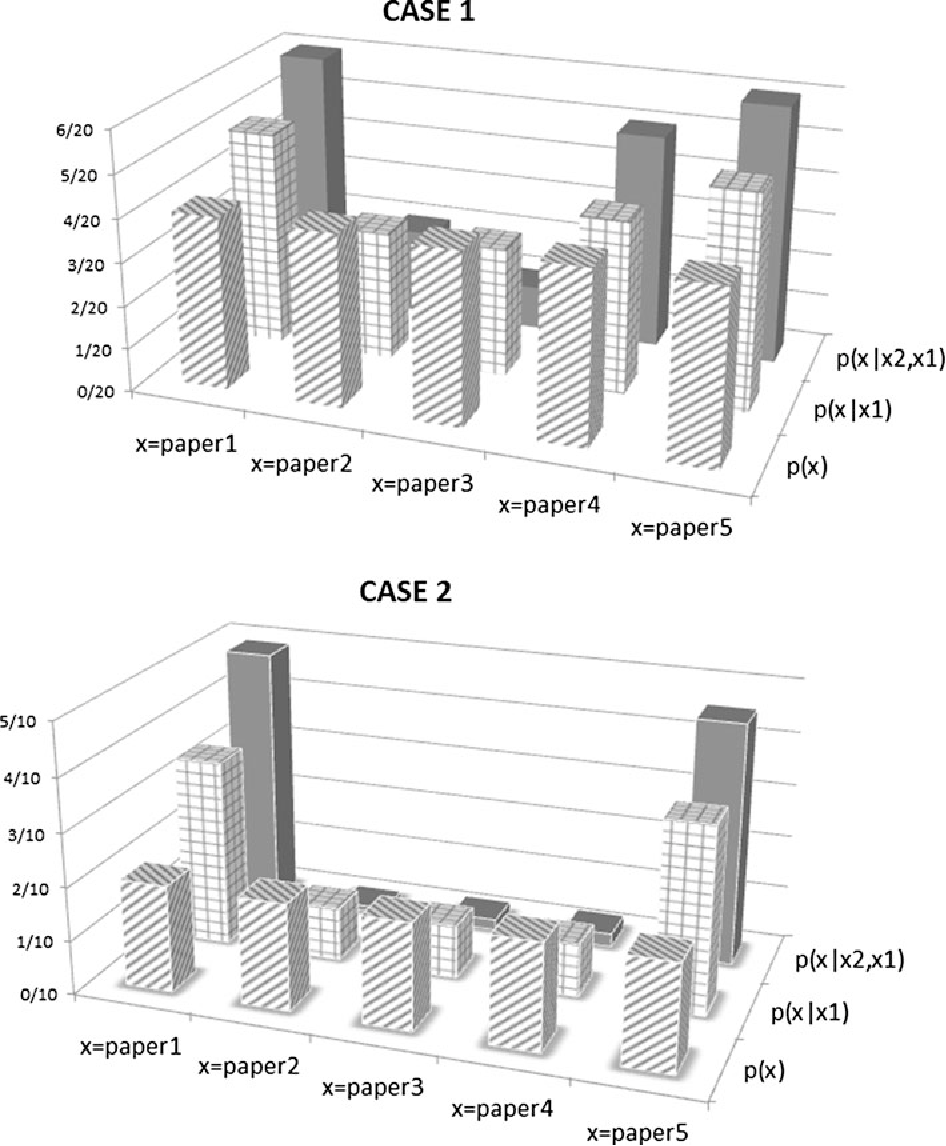 Fig. 4 Probability distributions for selection sequences CASE 1 and CASE 2 having different average entropies. From the probabilities, it follows that CASE 2 is the selection sequence with less average uncertainty of the outcome