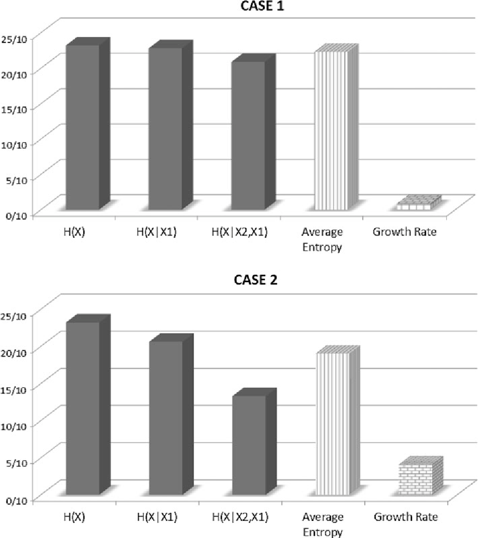 Fig. 5 Entropies, average entropy and growth rate for CASE 1 and CASE 2. The most profitable is the second selection sequence (CASE 2) which has the lowest average entropy: growth rate is 0.41 for CASE 2 and 0.09 for CASE 1
