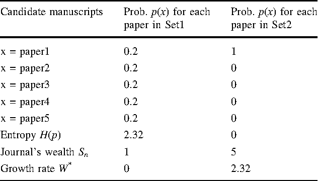 Table 1 Two selection problems (Set1 and Set2) having different entropies H(p) for the probabilities p(x) of high quality (with m = 5; n = 1)