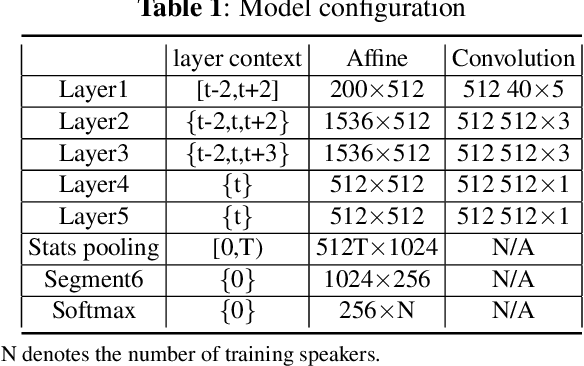Figure 1 for Structural sparsification for Far-field Speaker Recognition with GNA