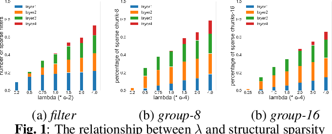 Figure 2 for Structural sparsification for Far-field Speaker Recognition with GNA
