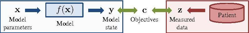 Figure 4 for A Self-Taught Artificial Agent for Multi-Physics Computational Model Personalization