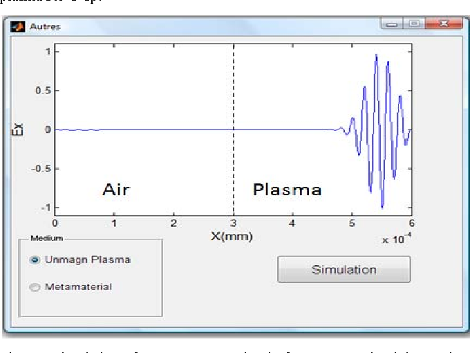 Electromagnetic Wave Simulation Matlab