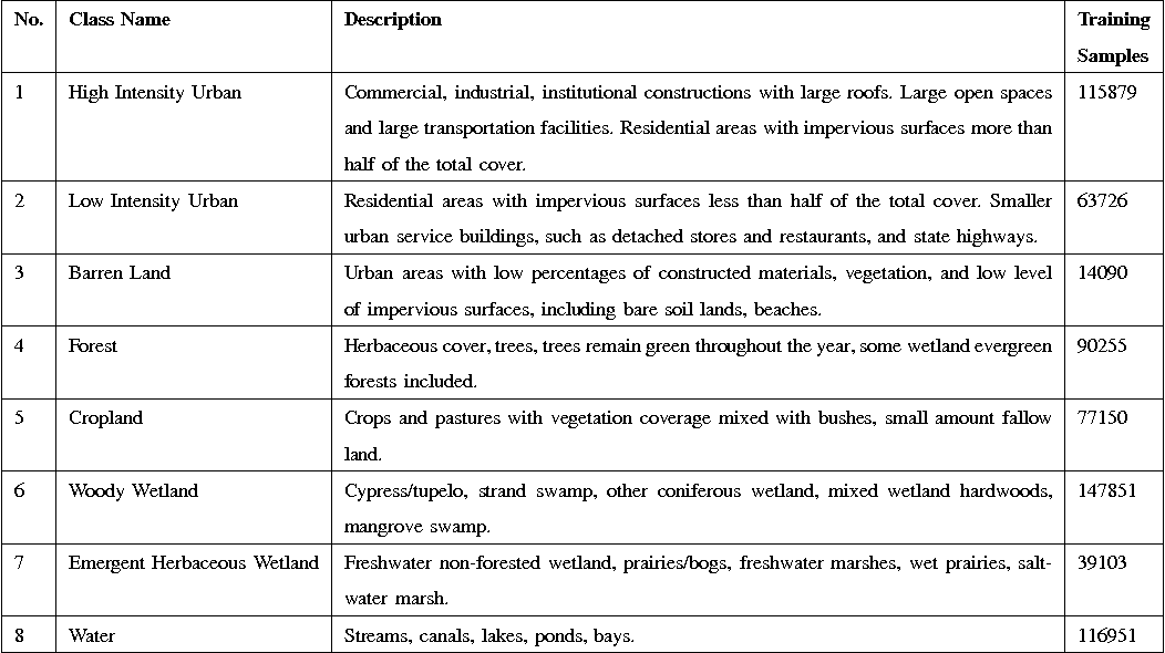 Figure 4 for Land Cover Classification from Multi-temporal, Multi-spectral Remotely Sensed Imagery using Patch-Based Recurrent Neural Networks