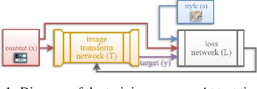 Figure 1 for ImagineNet: Restyling Apps Using Neural Style Transfer