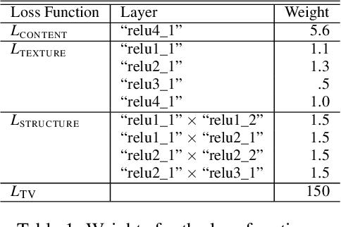 Figure 2 for ImagineNet: Restyling Apps Using Neural Style Transfer