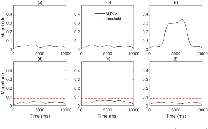 Figure 2 for Multi-Phase Locking Value: A Generalized Method for Determining Instantaneous Multi-frequency Phase Coupling