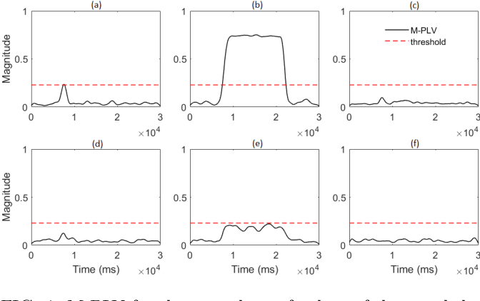 Figure 4 for Multi-Phase Locking Value: A Generalized Method for Determining Instantaneous Multi-frequency Phase Coupling