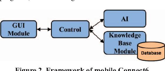 Figure 2. Framework of mobile Connect6.