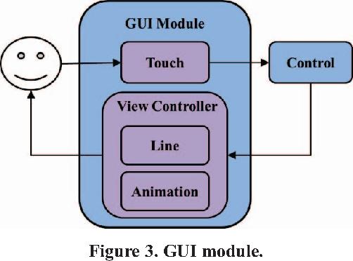 Figure 3. GUI module.