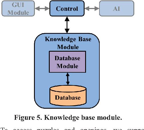 Figure 5. Knowledge base module.