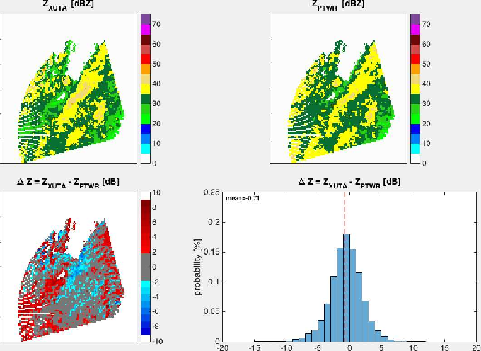 Polarimetric observations by a phase-tilt weather radar in