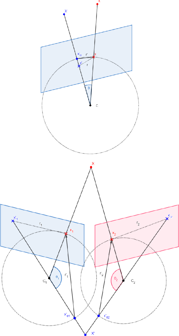 Figure 4 for Scene Coordinate Regression with Angle-Based Reprojection Loss for Camera Relocalization