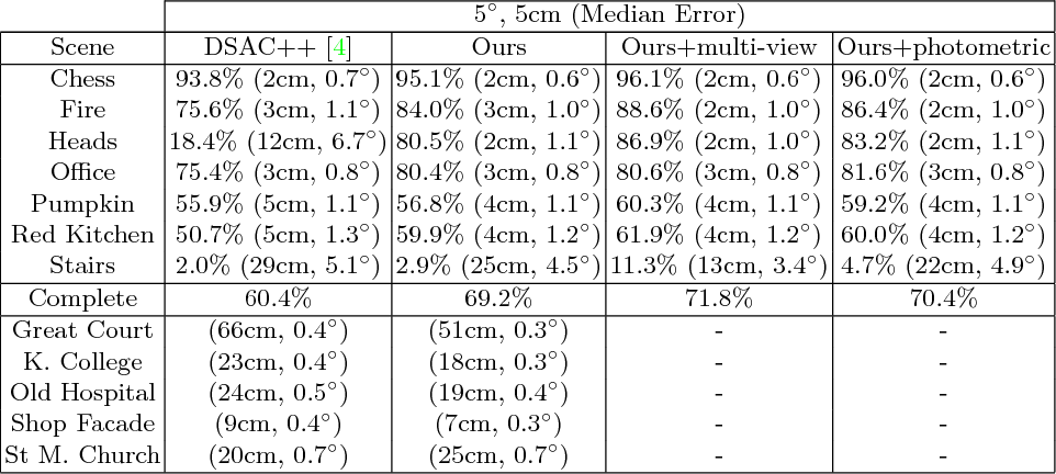Figure 2 for Scene Coordinate Regression with Angle-Based Reprojection Loss for Camera Relocalization