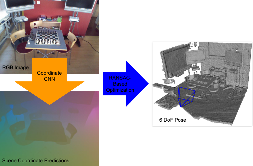 Figure 1 for Scene Coordinate Regression with Angle-Based Reprojection Loss for Camera Relocalization