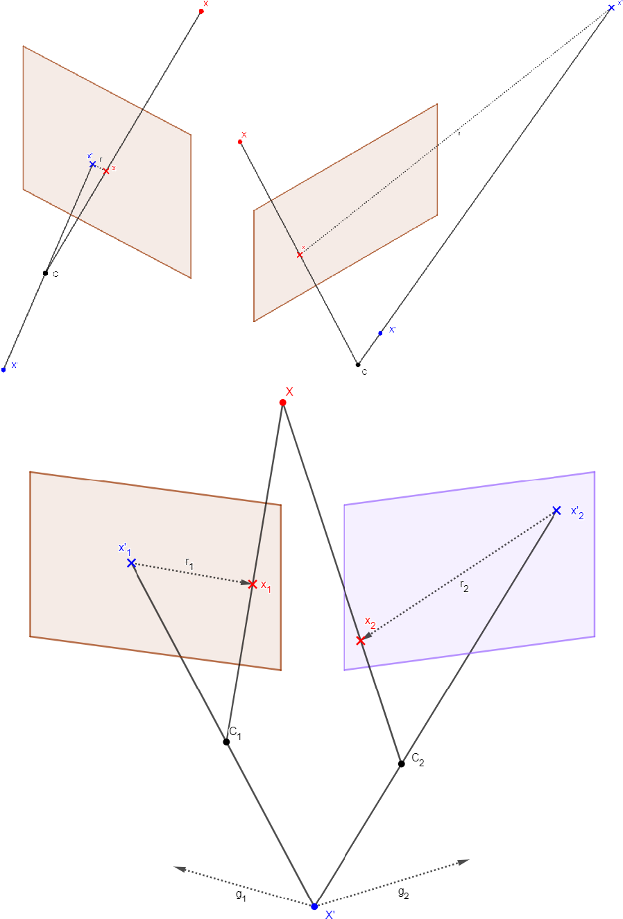 Figure 3 for Scene Coordinate Regression with Angle-Based Reprojection Loss for Camera Relocalization
