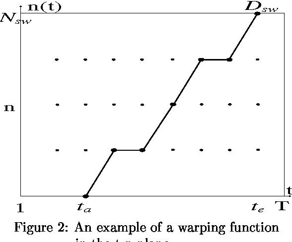 Figure 2: An example of a warping function in the t-n plane