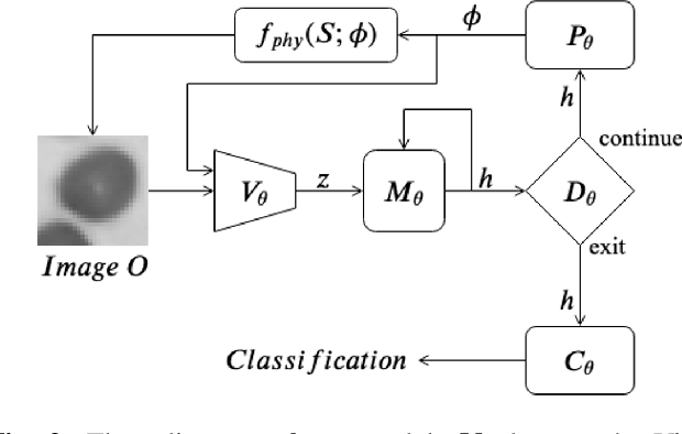 Figure 2 for Towards an Intelligent Microscope: adaptively learned illumination for optimal sample classification