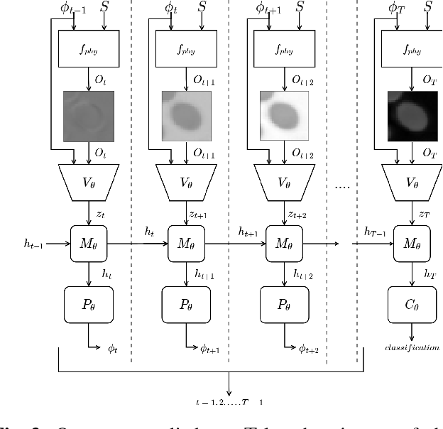Figure 3 for Towards an Intelligent Microscope: adaptively learned illumination for optimal sample classification