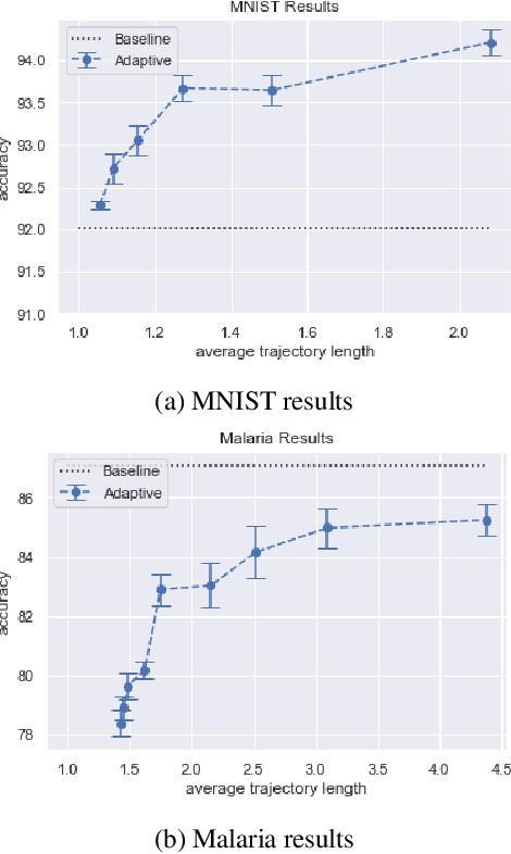 Figure 4 for Towards an Intelligent Microscope: adaptively learned illumination for optimal sample classification