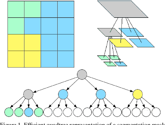 Figure 1 for Quadtree Generating Networks: Efficient Hierarchical Scene Parsing with Sparse Convolutions