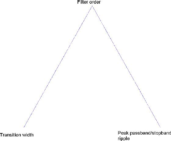 PDF] Practical FIR Filter Design in MATLAB - Semantic Scholar