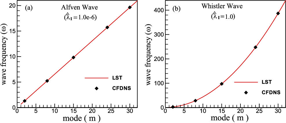 Figure 1 from High-order two-fluid plasma solver for direct