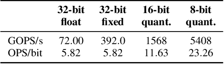 Figure 4 for HCM: Hardware-Aware Complexity Metric for Neural Network Architectures