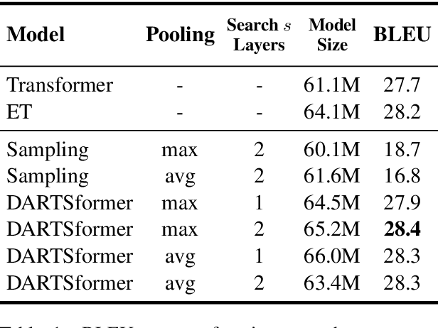 Figure 2 for Memory-Efficient Differentiable Transformer Architecture Search
