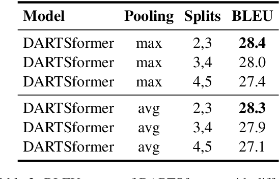 Figure 4 for Memory-Efficient Differentiable Transformer Architecture Search