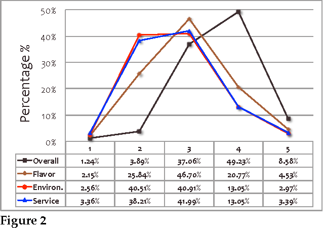 Figure 1 for Boost Phrase-level Polarity Labelling with Review-level Sentiment Classification