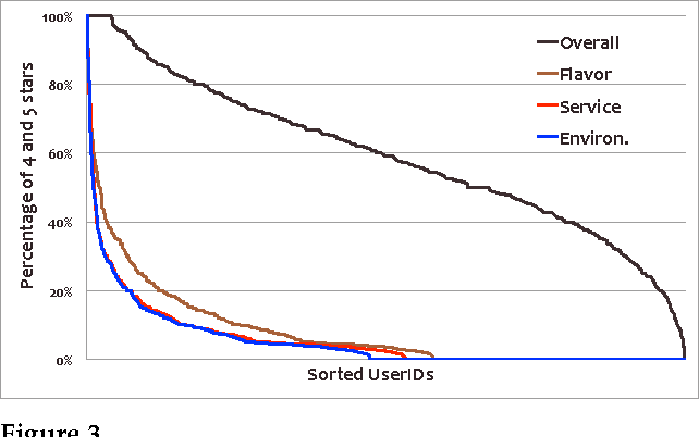 Figure 3 for Boost Phrase-level Polarity Labelling with Review-level Sentiment Classification