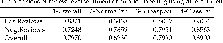 Figure 4 for Boost Phrase-level Polarity Labelling with Review-level Sentiment Classification