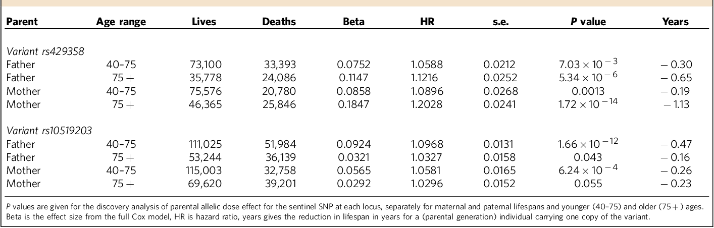 Table 2 | Associations with lifespan are age-dependent.