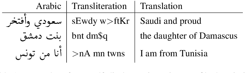 Figure 2 for Arabic Dialect Identification in the Wild