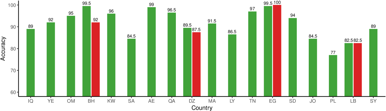 Figure 4 for Arabic Dialect Identification in the Wild