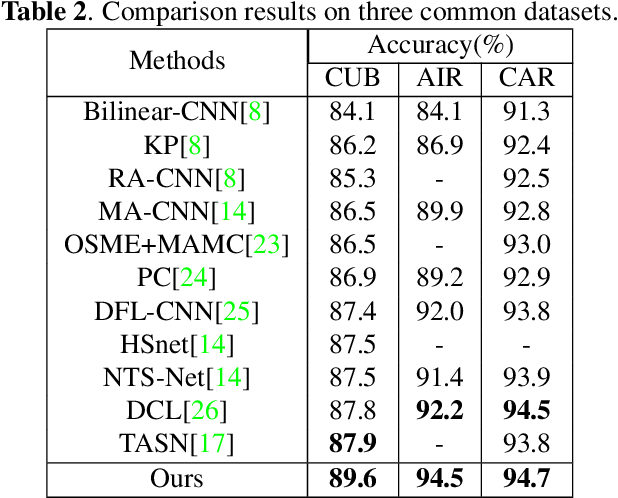 Figure 4 for Three-branch and Mutil-scale learning for Fine-grained Image Recognition (TBMSL-Net)