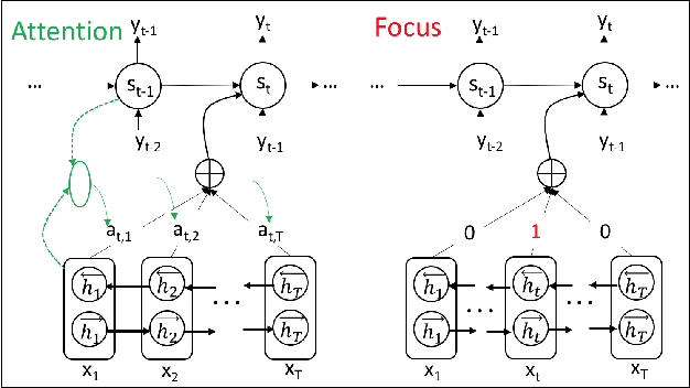 Figure 3 for Encoder-decoder with Focus-mechanism for Sequence Labelling Based Spoken Language Understanding