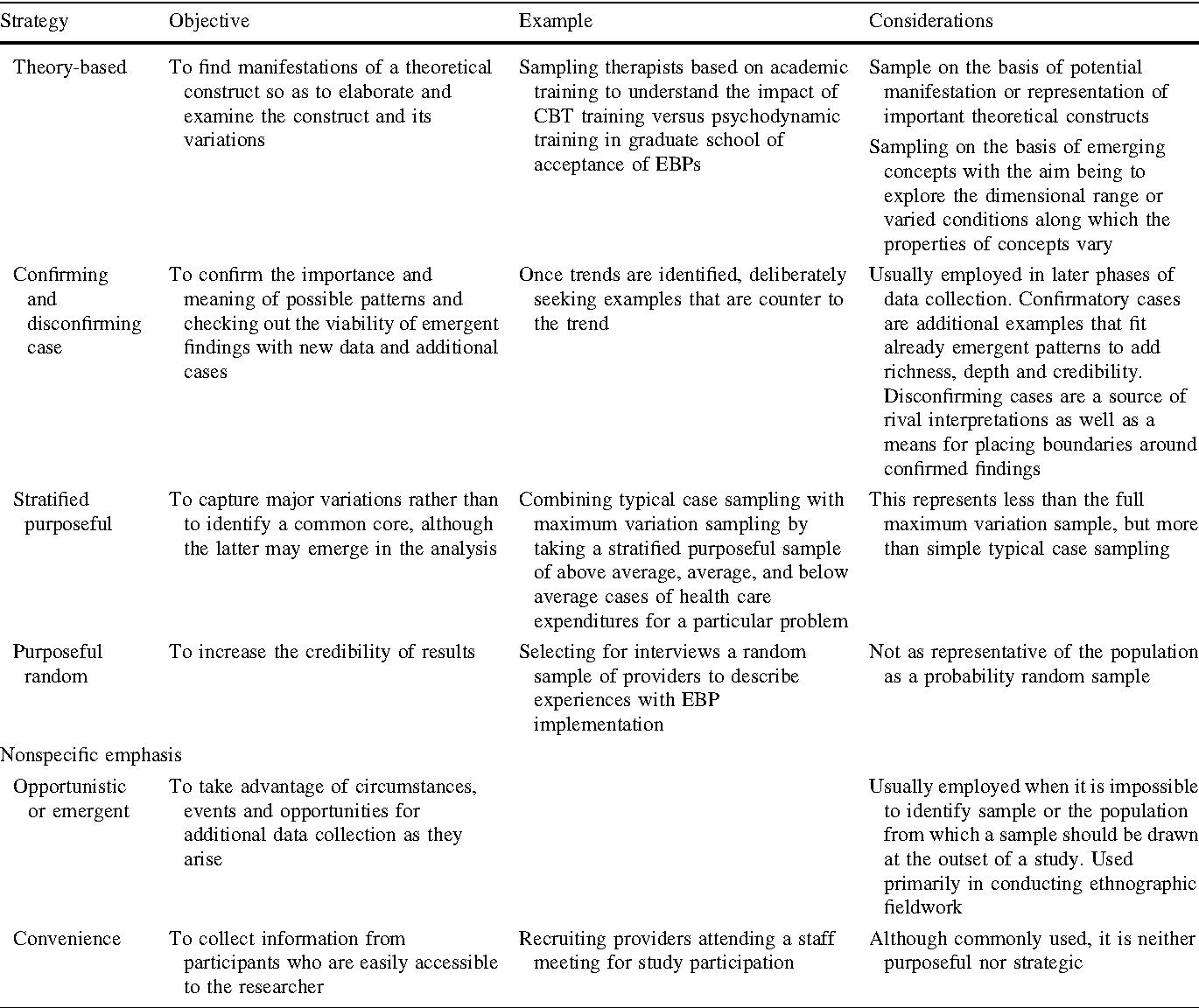Purposeful Sampling for Qualitative Data Collection and ... Qualitative Data Table