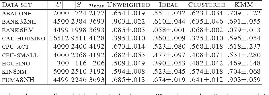 Figure 1 for Sample Selection Bias Correction Theory