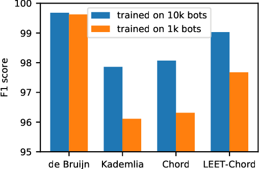 Figure 4 for Automating Botnet Detection with Graph Neural Networks