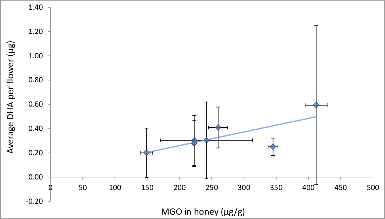 Figure 43: MGO concentration in honey plotted as a function of the average mass of DHA per f lower on trees less than 400 m from the apiary that produced the honey, R2 = 0.5632. Error bars show standard deviation of analytical replicates.